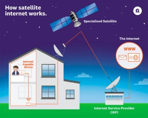 اتصال به اینترنت از طریق ماهواره