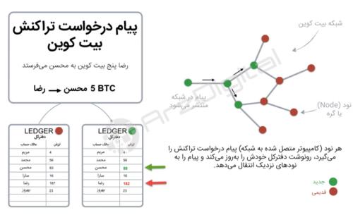 بیت کوین چگونه کار میکند - اینفوگرافیک