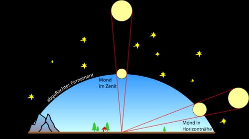 بزرگ دیدن ماه