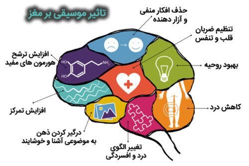 تاثیر موسیقی بر مغز