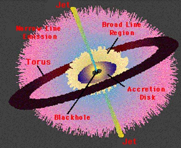 تشعشعات سیاهچاله