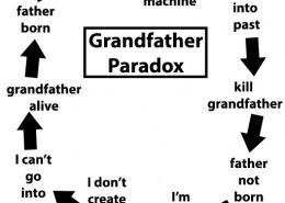 به نظرتون سفر در زمان و پارادوکس پدر بزرگ واقعیت داره؟