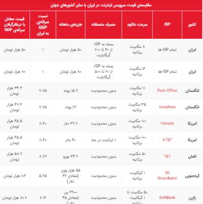 مقایسهی قیمت سرویس اینترنت در ایران با سایر کشورهای جهان