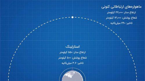 مقایسه فاصلهی مدار GEO با LEO