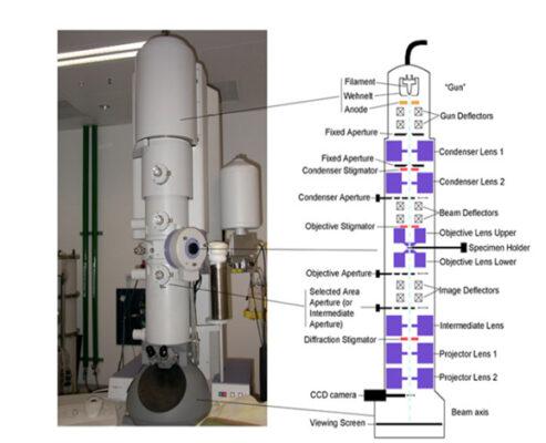 میکروسکوپ الکترونی TEM