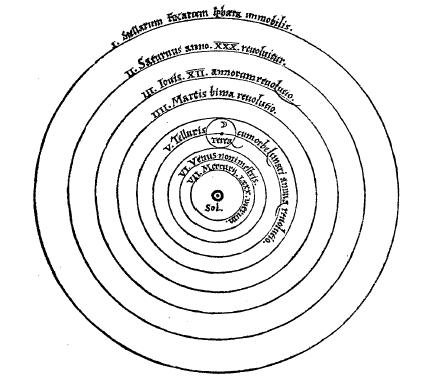نظام خورشید مرکزی کوپرنیکی